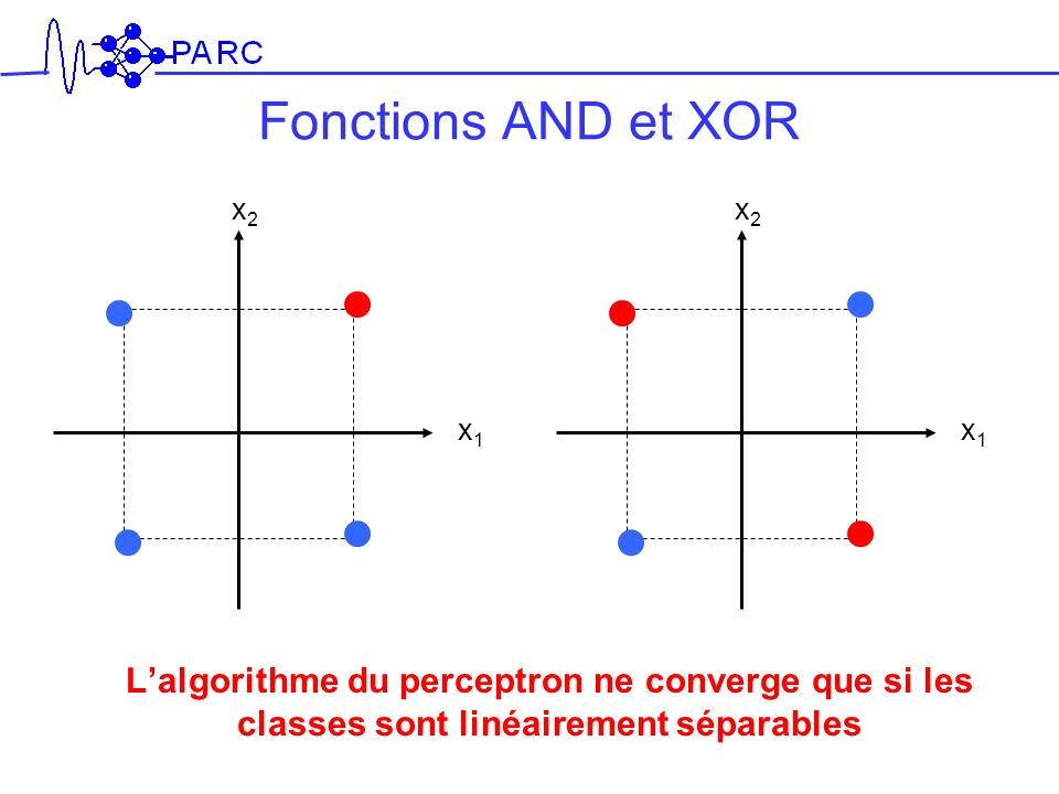 Fonctions AND et XOR x2. x2. x1. x1.
