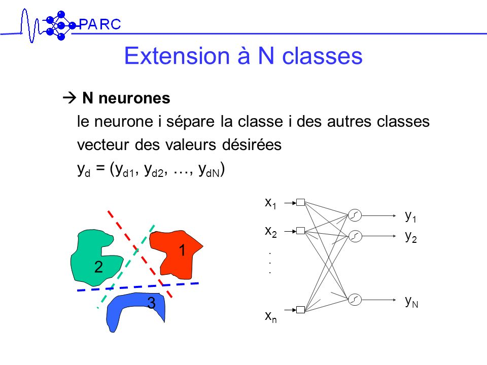 Extension à N classes  N neurones