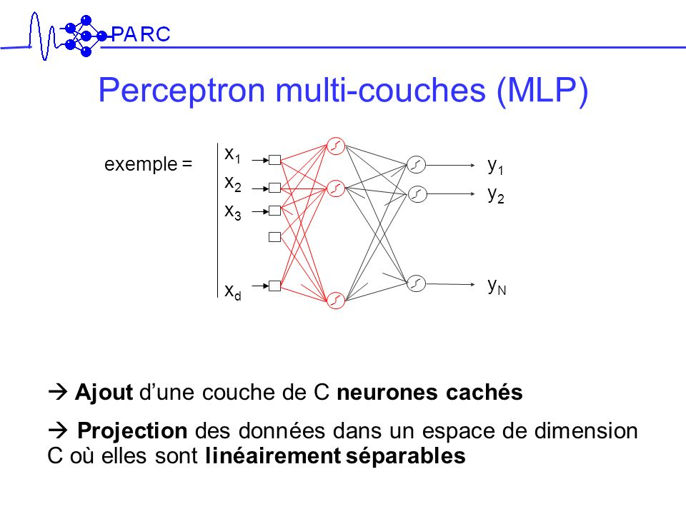 Perceptron multi-couches (MLP)