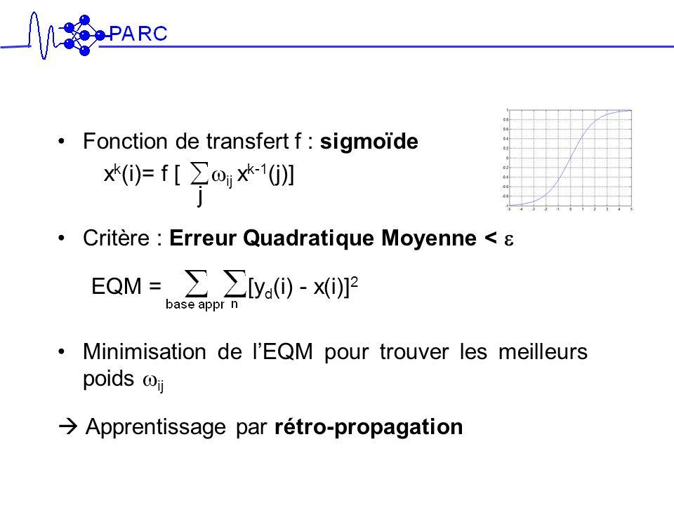 Fonction de transfert f : sigmoïde
