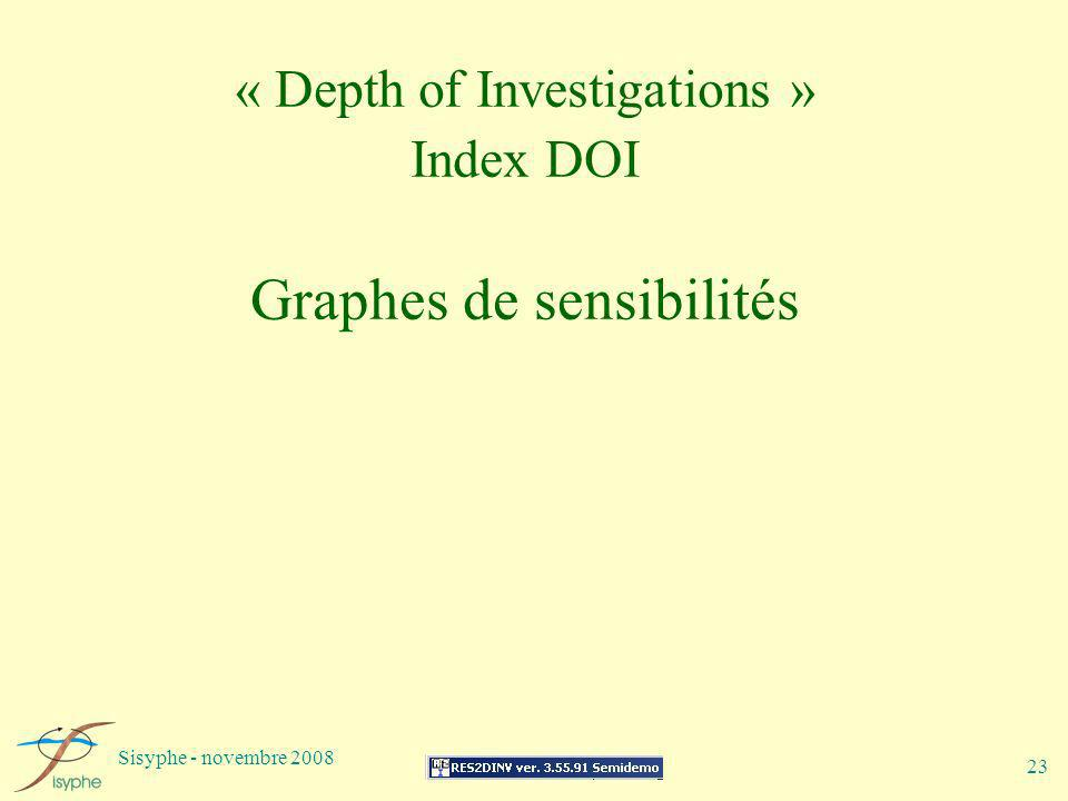 « Depth of Investigations » Index DOI Graphes de sensibilités