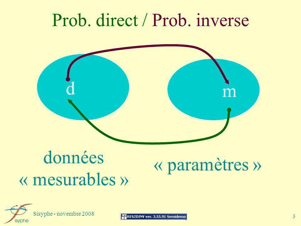 Prob. direct / Prob. inverse