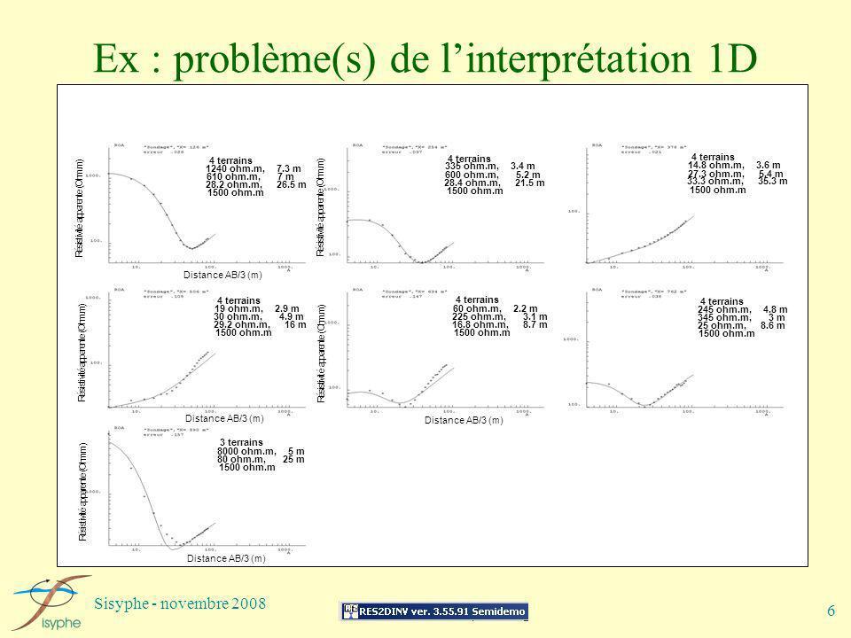 Ex : problème(s) de l'interprétation 1D