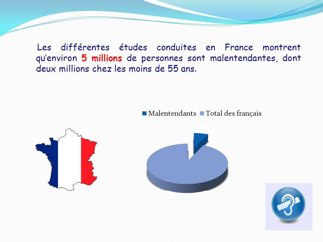 Les différentes études conduites en France montrent qu'environ 5 millions de personnes sont malentendantes, dont deux millions chez les moins de 55 ans.