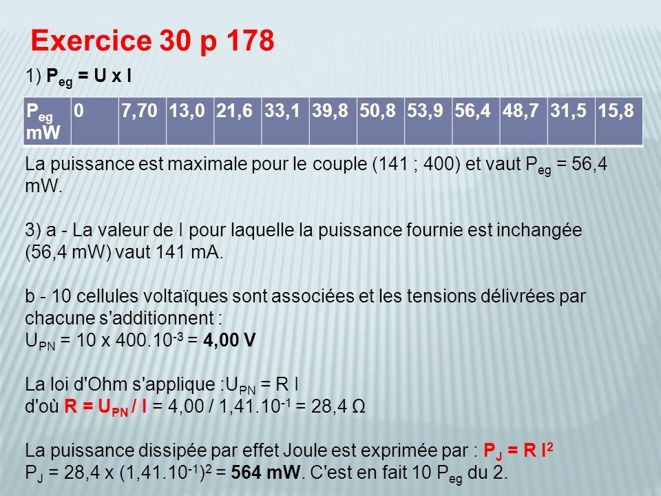 Exercice 30 p 178 1) Peg = U x I. La puissance est maximale pour le couple (141 ; 400) et vaut Peg = 56,4 mW.