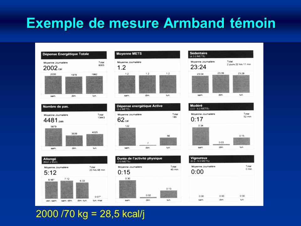 Exemple de mesure Armband témoin