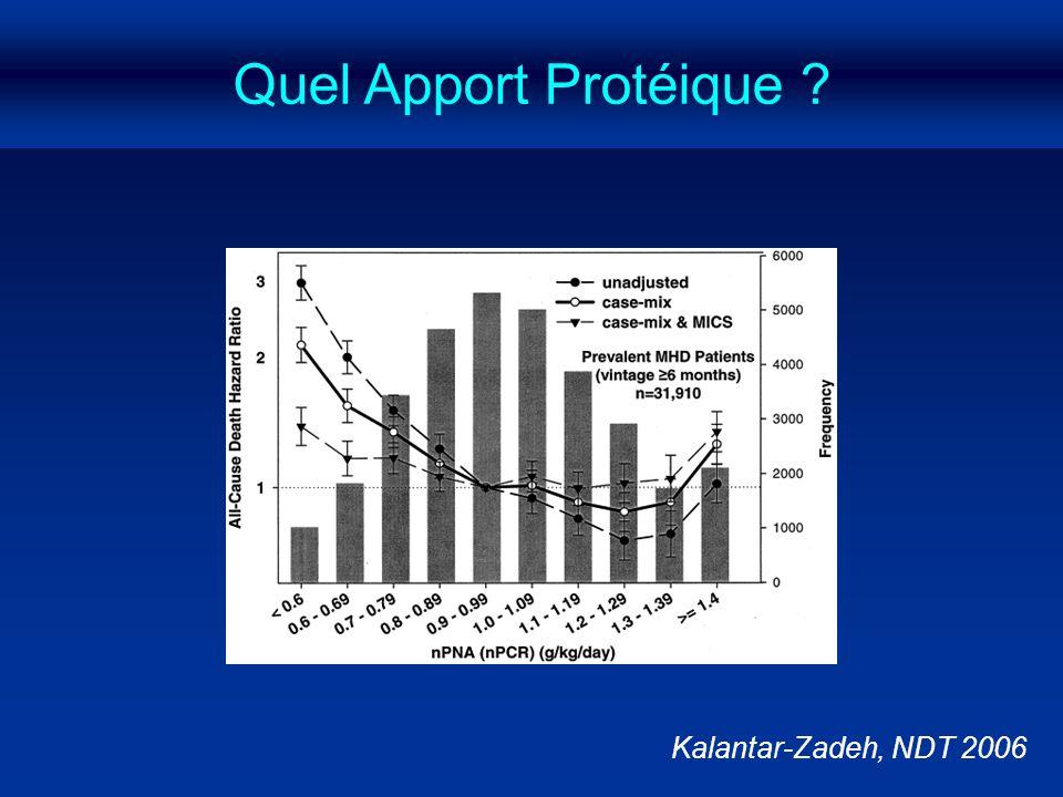 Quel Apport Protéique Kalantar-Zadeh, NDT 2006