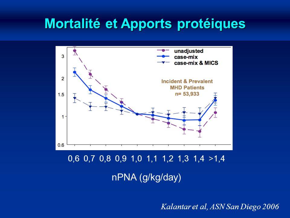 Mortalité et Apports protéiques