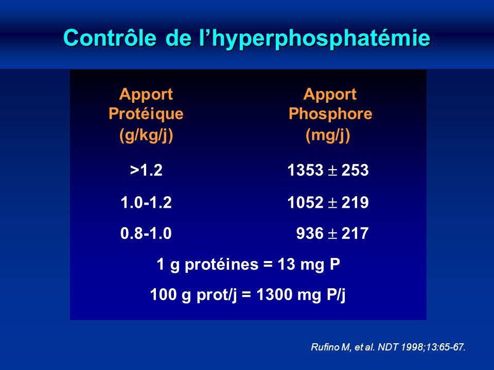 Contrôle de l'hyperphosphatémie