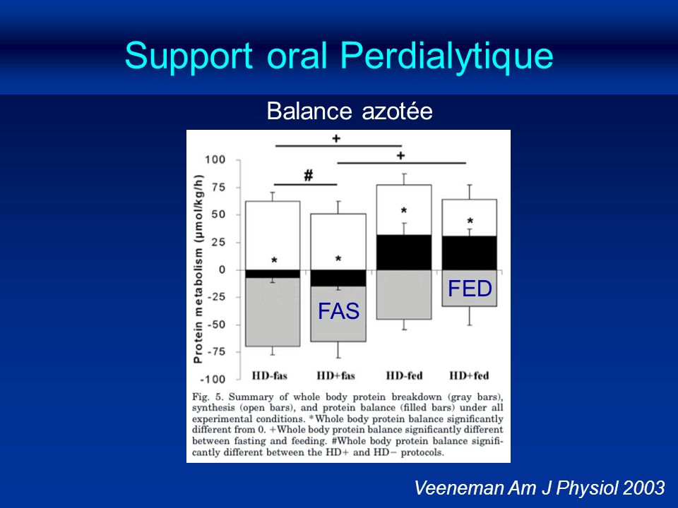 Support oral Perdialytique