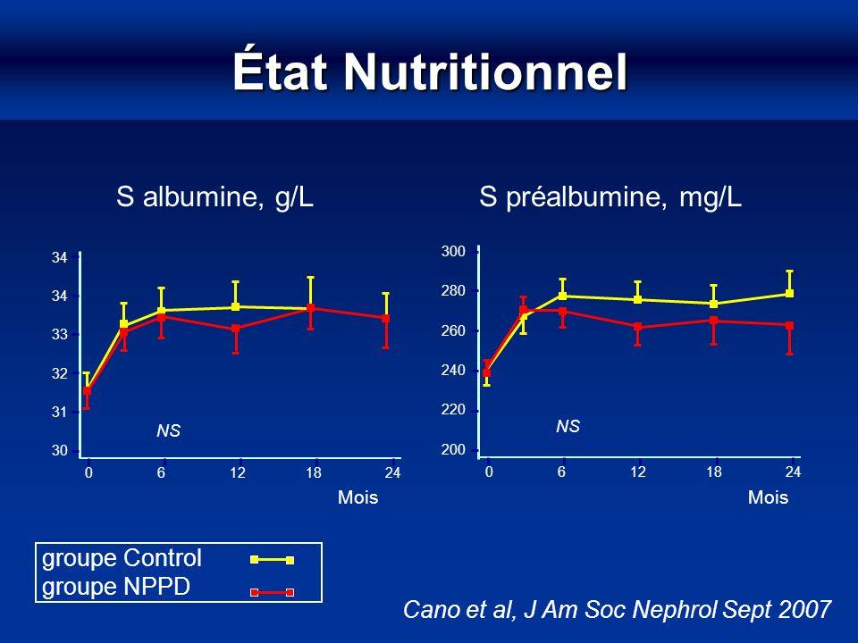 État Nutritionnel S albumine, g/L S préalbumine, mg/L groupe Control