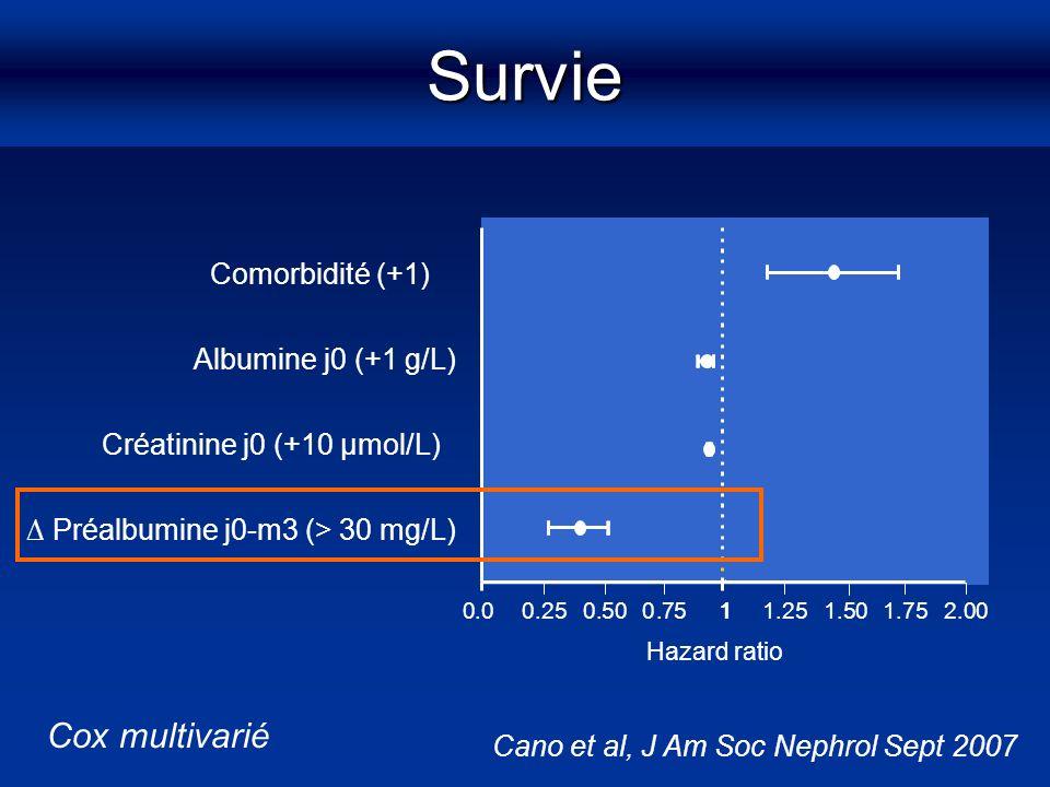 Survie Cox multivarié Comorbidité (+1) Albumine j0 (+1 g/L)