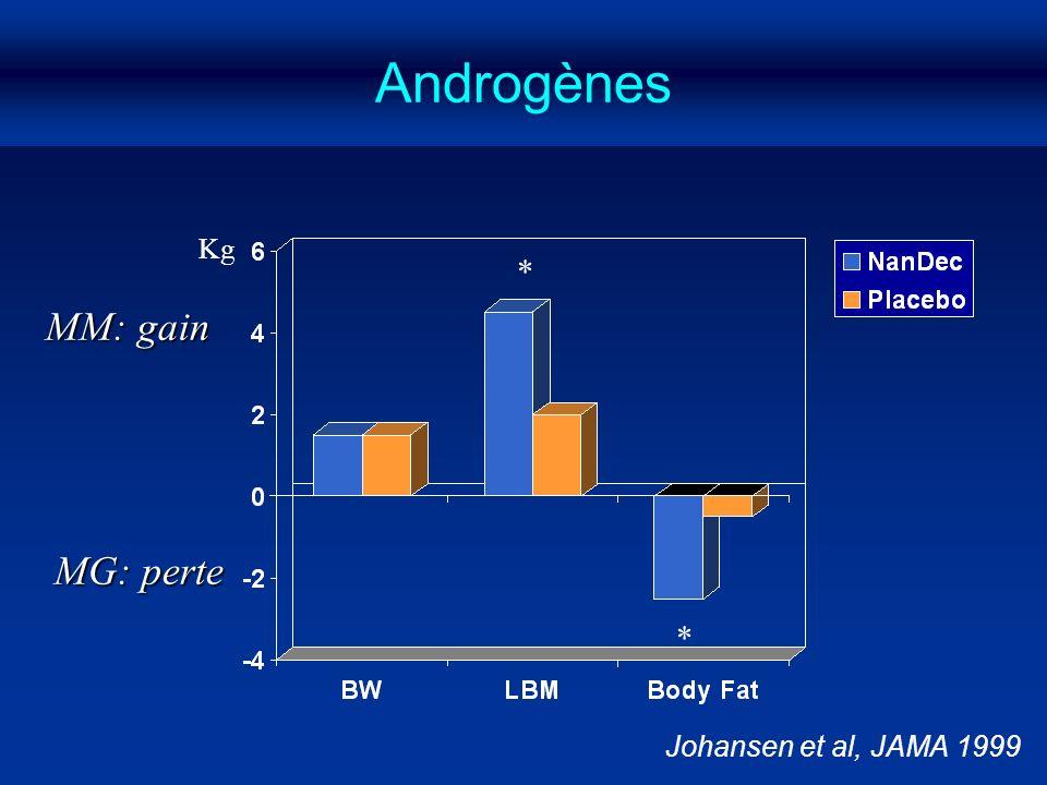 Androgènes Kg * MM: gain MG: perte * Johansen et al, JAMA 1999