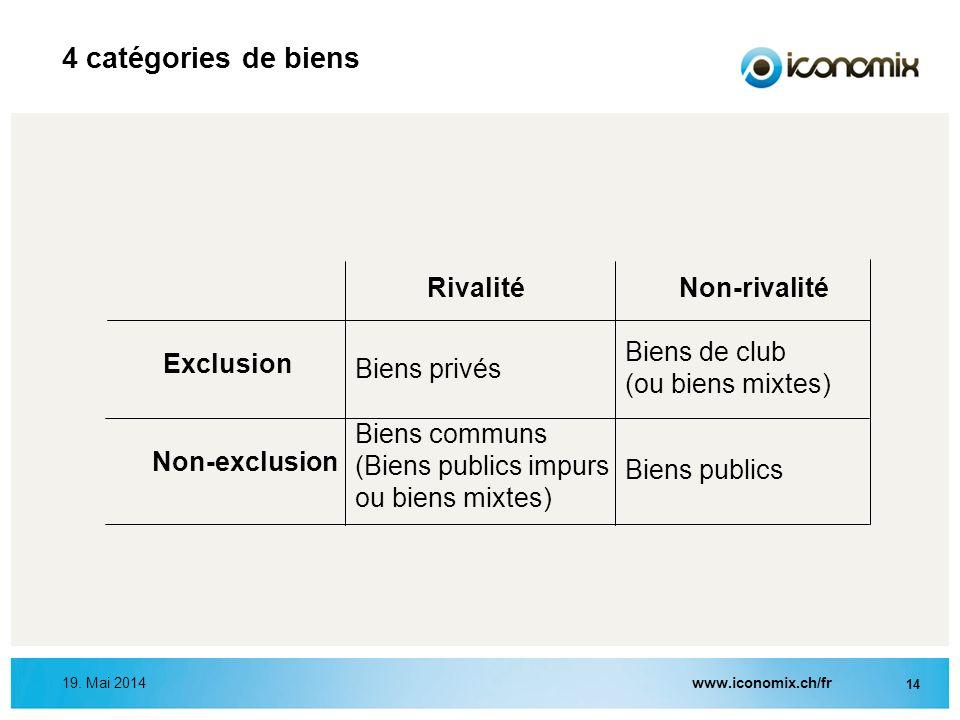 4 catégories de biens Rivalité Non-rivalité Biens de club