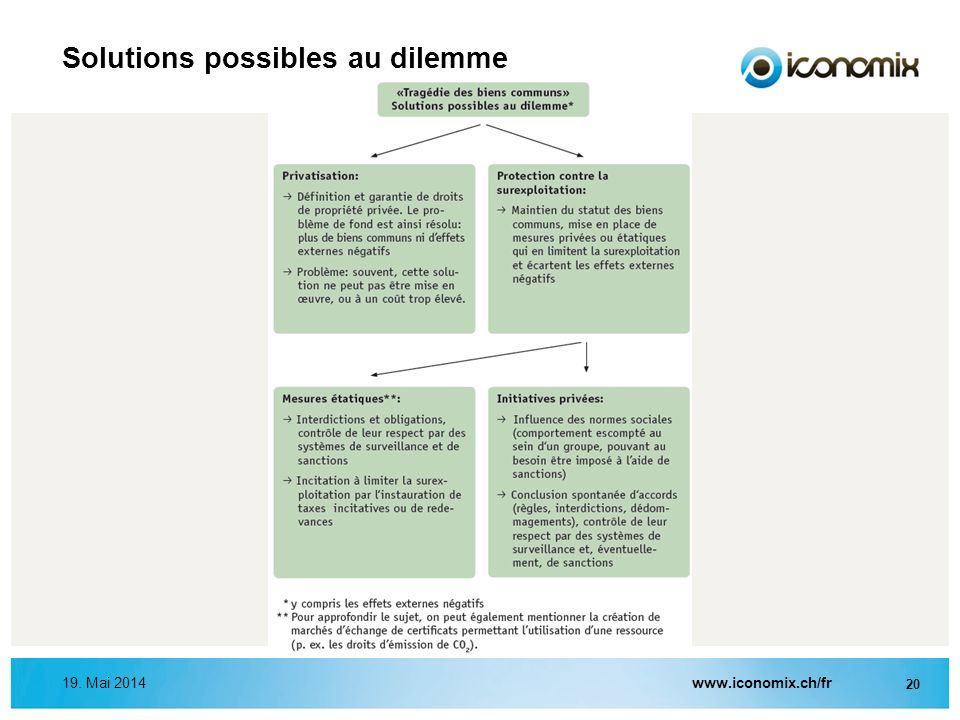 Solutions possibles au dilemme