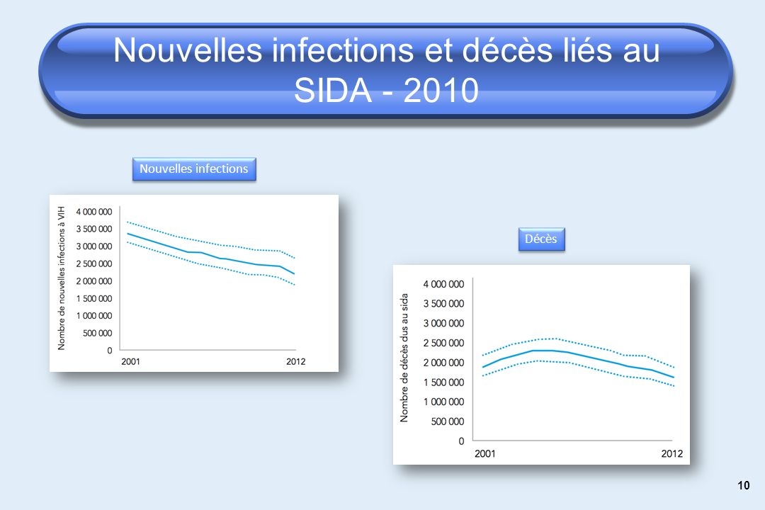 Nouvelles infections et décès liés au SIDA - 2010