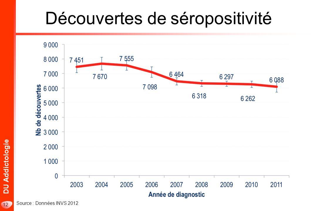 Découvertes de séropositivité