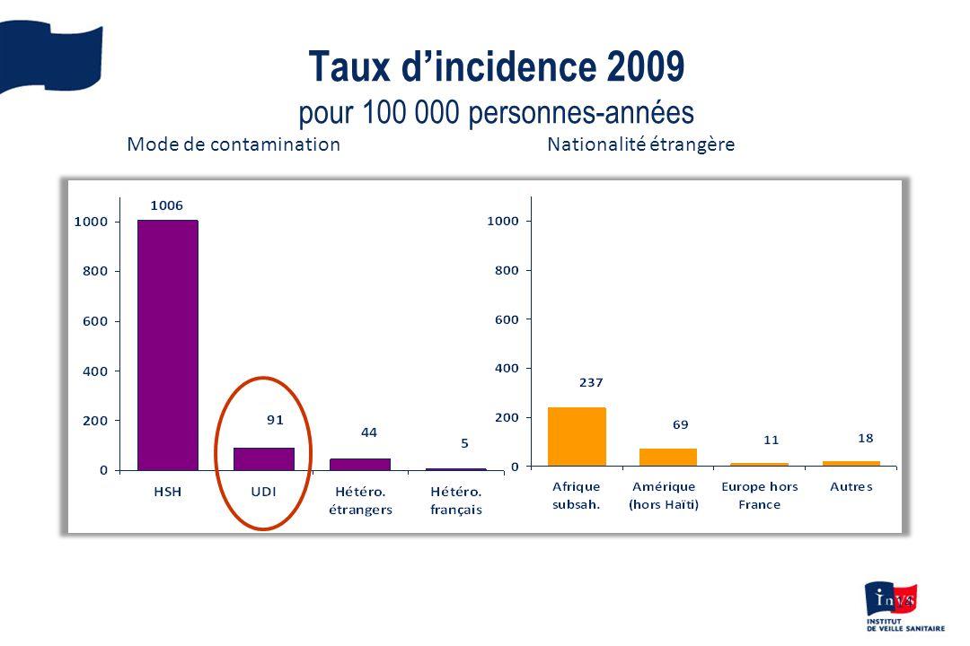 Taux d'incidence 2009 pour 100 000 personnes-années