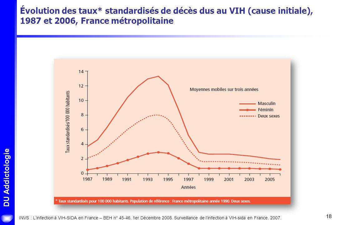 Évolution des taux* standardisés de décès dus au VIH (cause initiale), 1987 et 2006, France métropolitaine