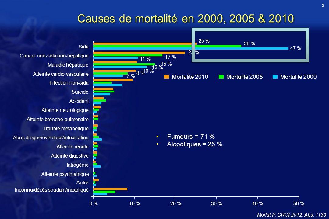 Causes de mortalité en 2000, 2005 & 2010