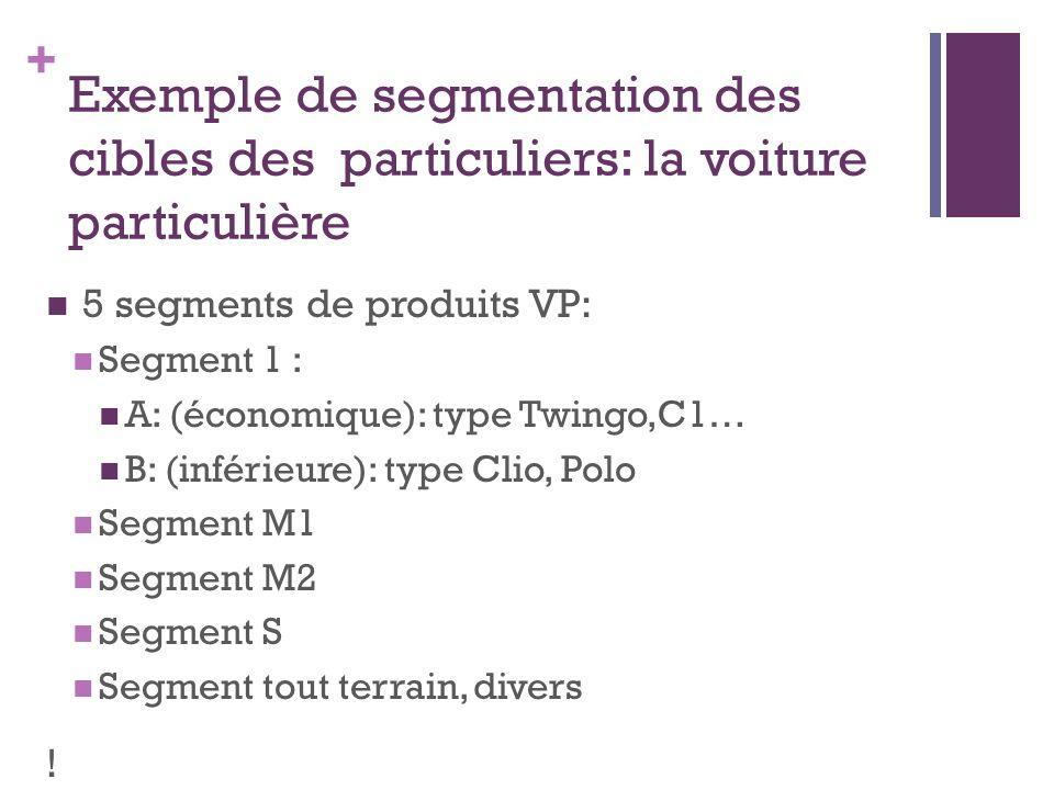 Exemple de segmentation des cibles des particuliers: la voiture particulière