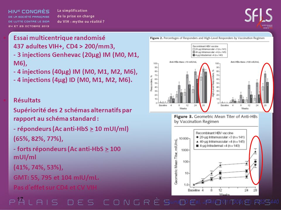 Launay O et al, JAMA 2011;305(14):1432-1440