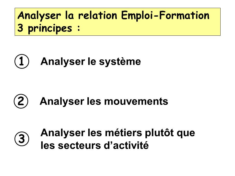 1 2 3 Analyser la relation Emploi-Formation 3 principes :