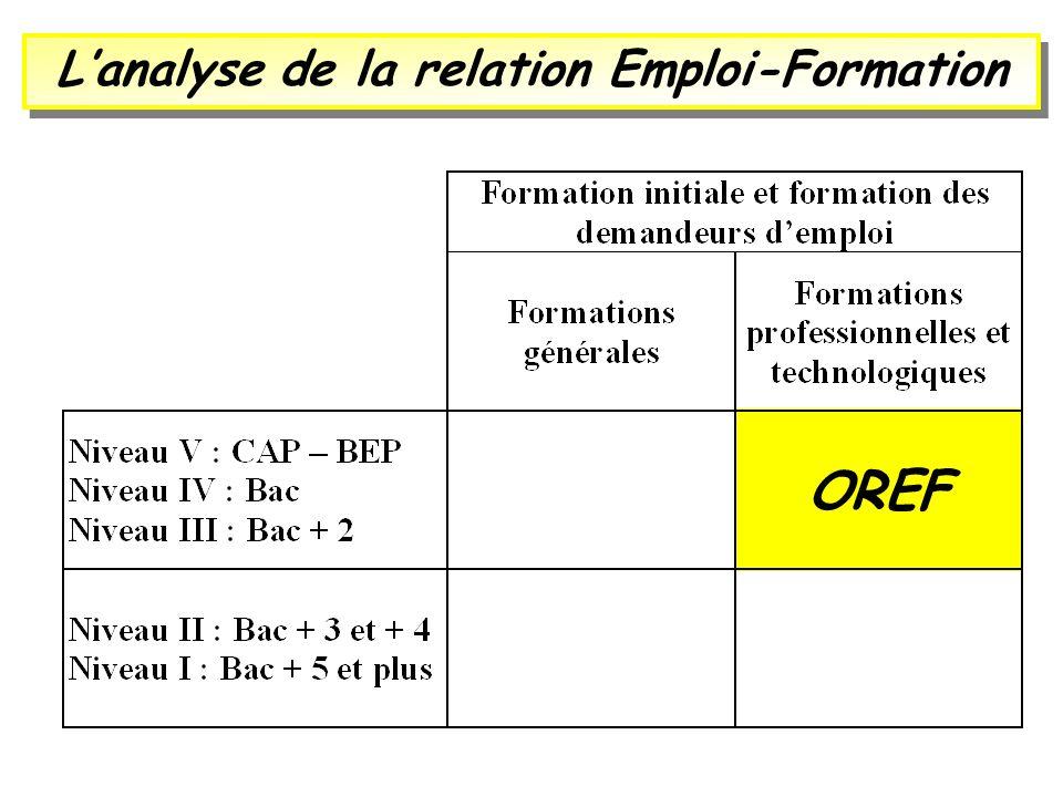 L'analyse de la relation Emploi-Formation