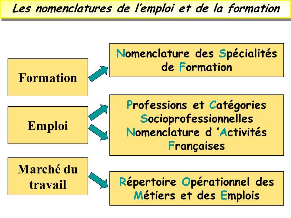 Les nomenclatures de l'emploi et de la formation