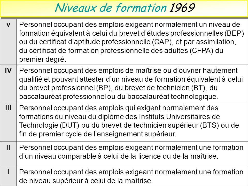 Niveaux de formation 1969 v.