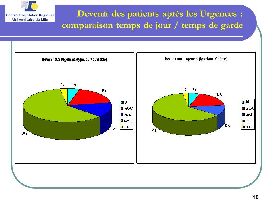 Devenir des patients après les Urgences : comparaison temps de jour / temps de garde