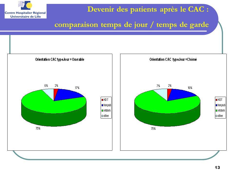 Devenir des patients après le CAC : comparaison temps de jour / temps de garde