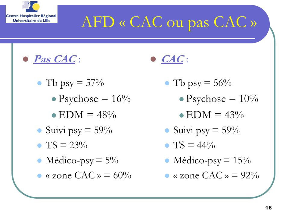 AFD « CAC ou pas CAC » Pas CAC : Psychose = 16% EDM = 48% CAC :