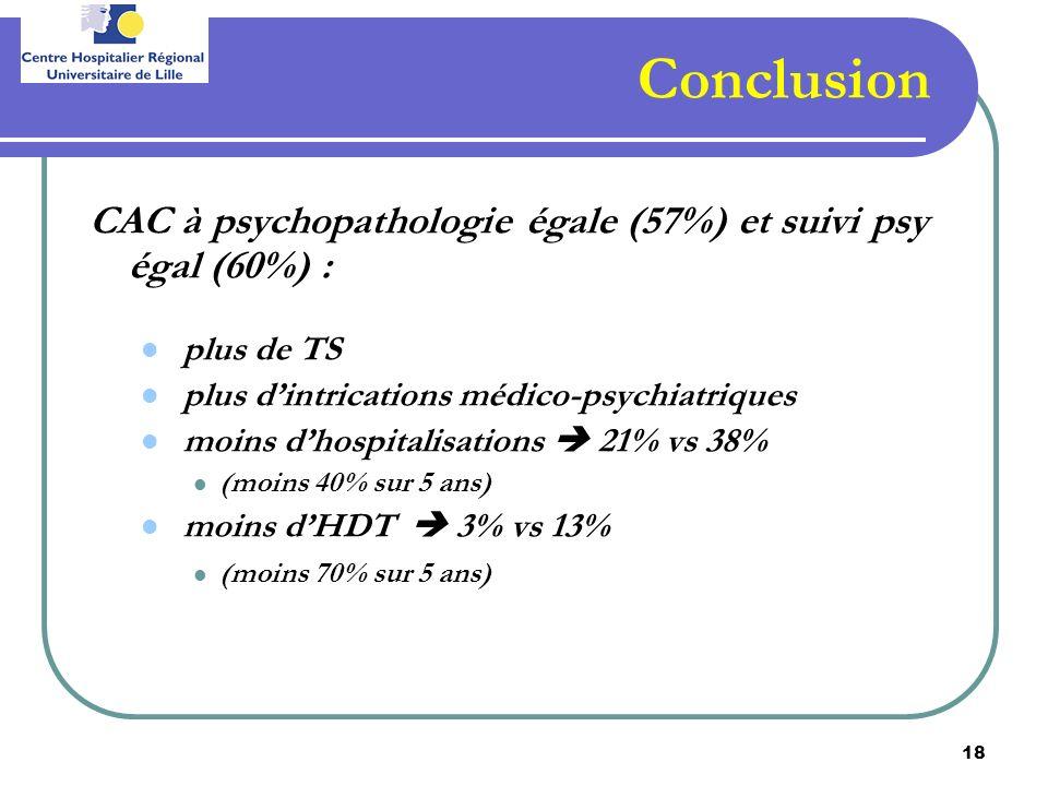 Conclusion CAC à psychopathologie égale (57%) et suivi psy égal (60%) : plus de TS. plus d'intrications médico-psychiatriques.