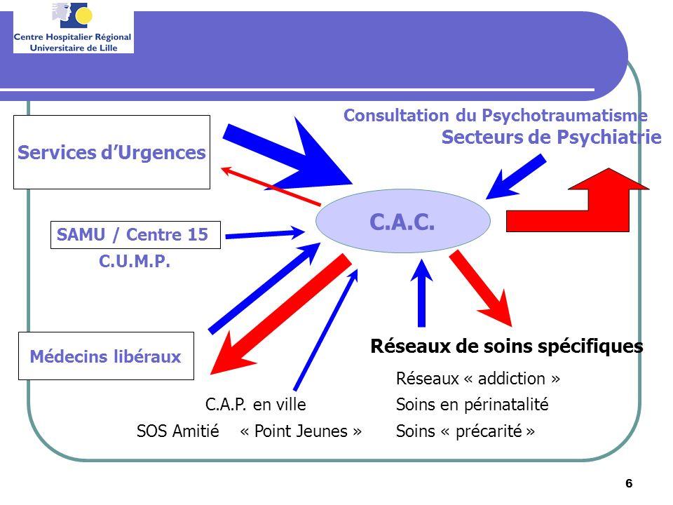 Secteurs de Psychiatrie Réseaux de soins spécifiques