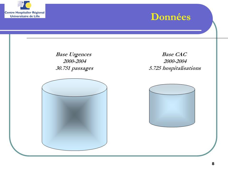 Données Base Urgences 2000-2004 30.751 passages Base CAC 2000-2004