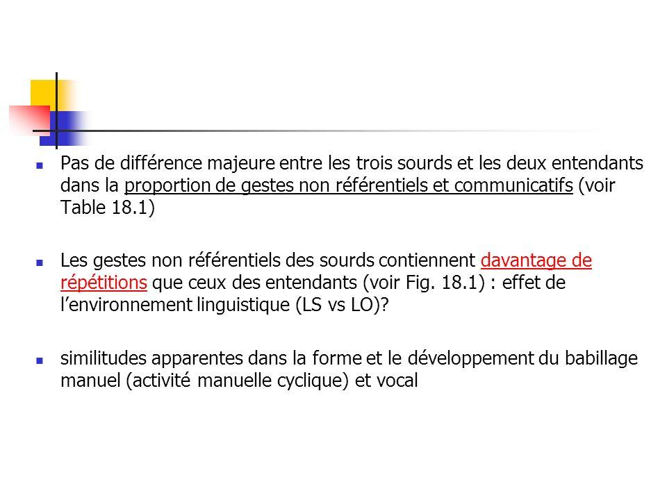 Pas de différence majeure entre les trois sourds et les deux entendants dans la proportion de gestes non référentiels et communicatifs (voir Table 18.1)