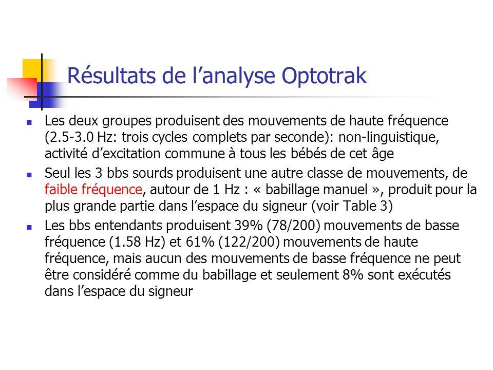 Résultats de l'analyse Optotrak