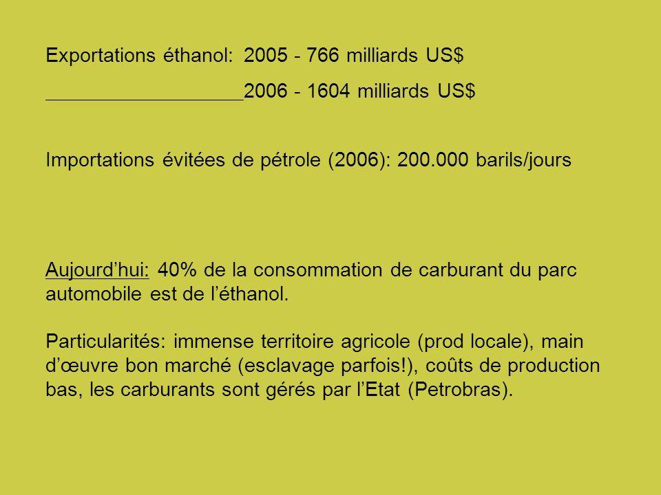 Exportations éthanol: 2005 - 766 milliards US$