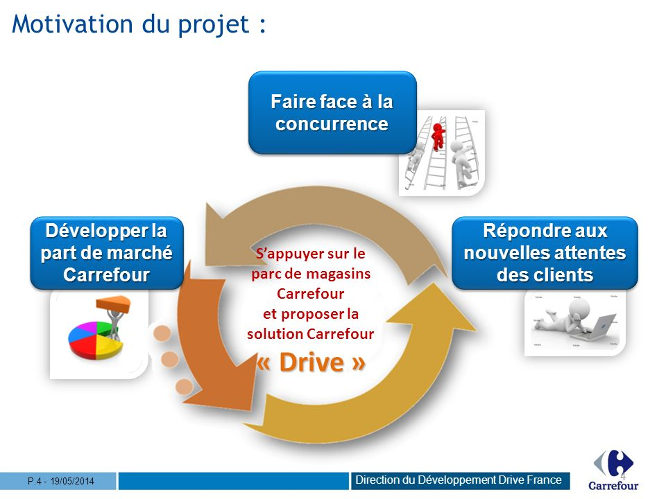 Motivation du projet : Faire face à la concurrence