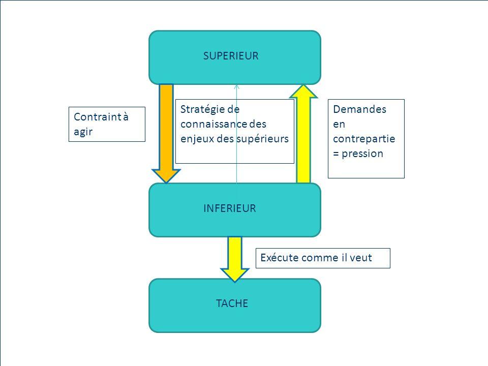 SUPERIEUR Stratégie de connaissance des enjeux des supérieurs. Demandes en contrepartie. = pression.