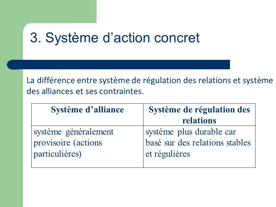 Système de régulation des relations