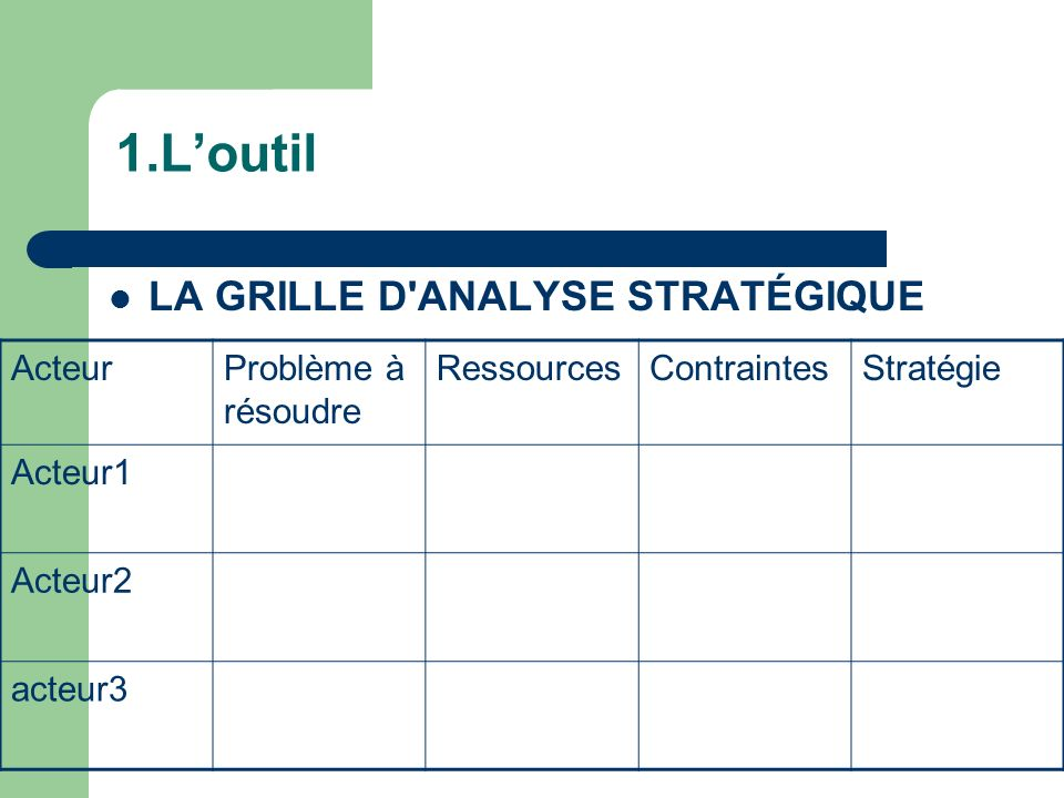 1.L'outil LA GRILLE D ANALYSE STRATÉGIQUE Acteur Problème à résoudre