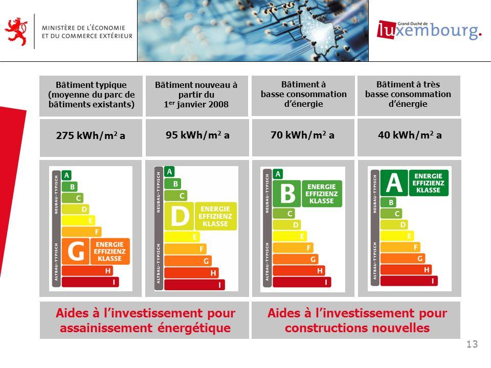 Aides à l'investissement pour assainissement énergétique