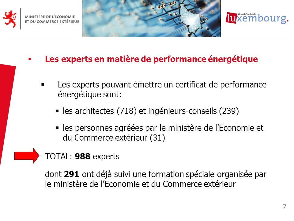 TOTAL: 988 experts Les experts en matière de performance énergétique