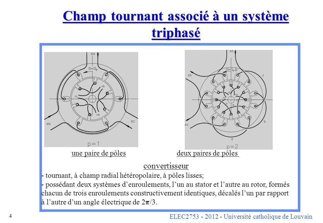 Champ tournant associé à un système triphasé