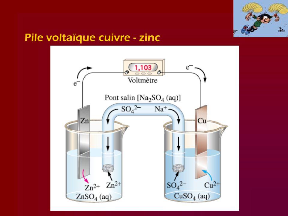 Pile voltaïque cuivre - zinc