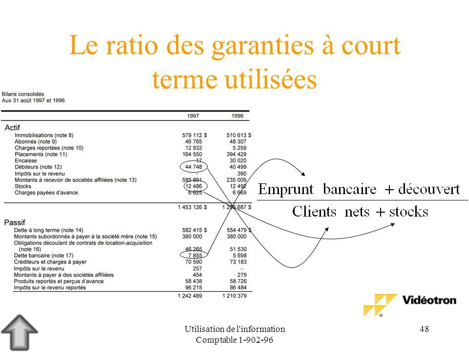 Le ratio des garanties à court terme utilisées