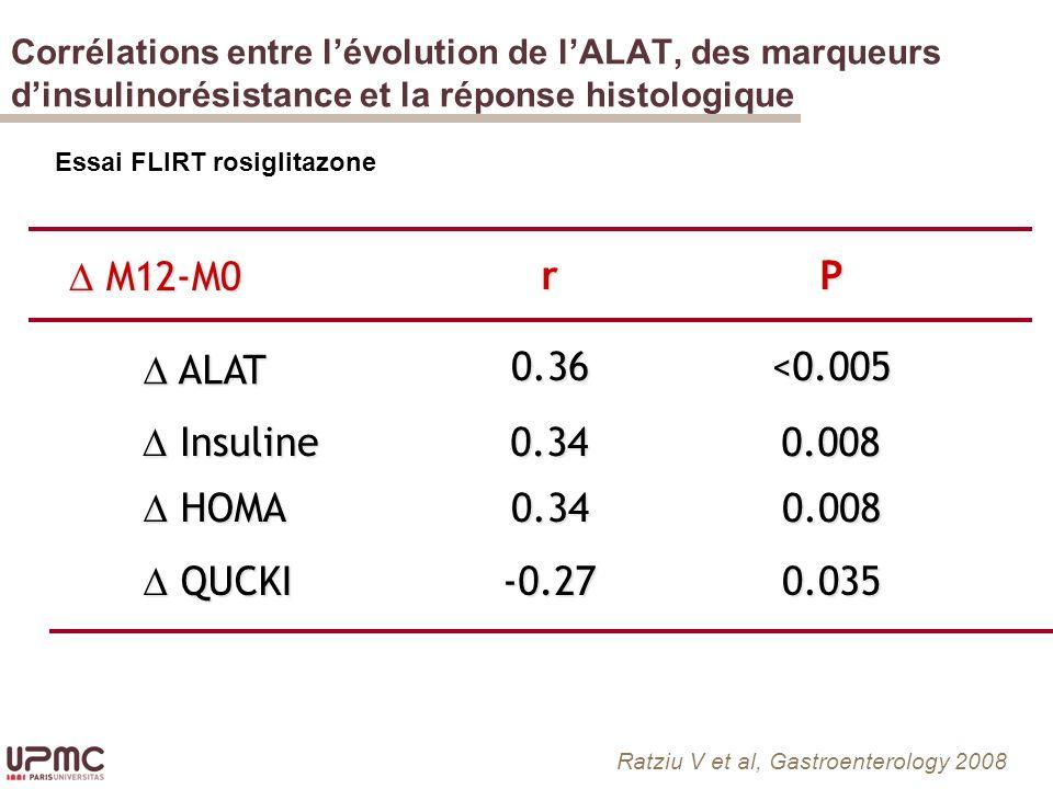 D M12-M0 r P D ALAT 0.36 <0.005 D Insuline 0.34 0.008 D HOMA 0.34