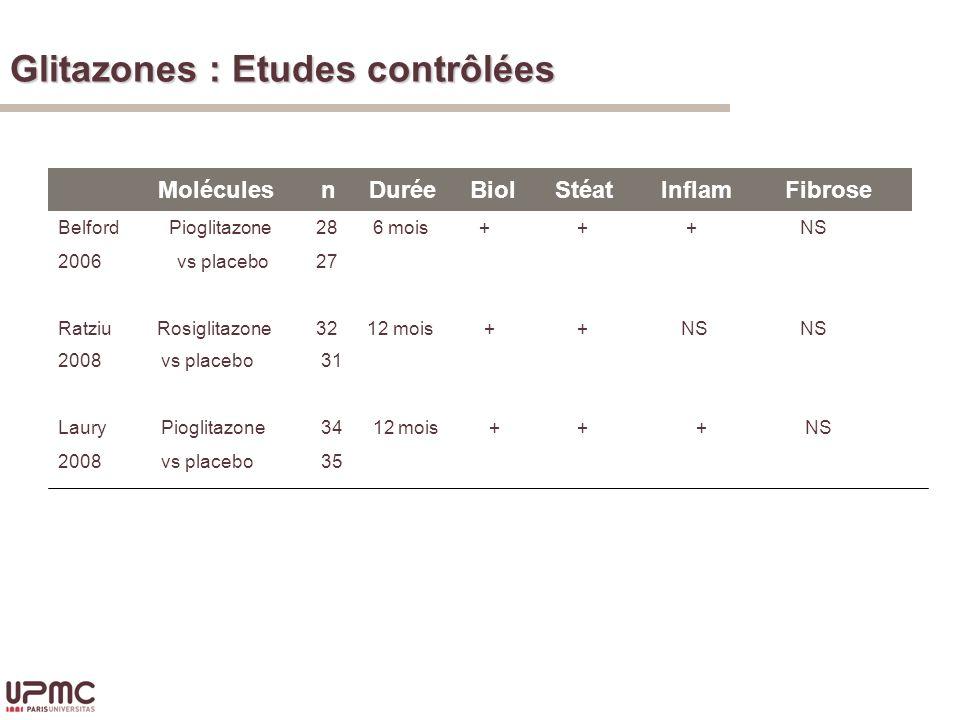 Glitazones : Etudes contrôlées